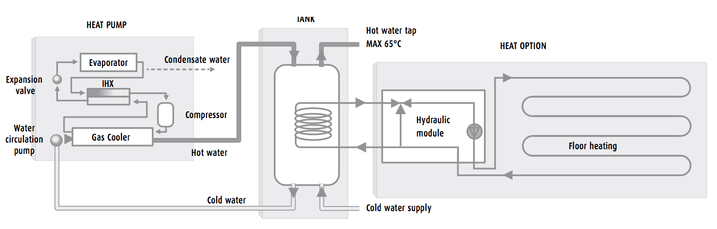 R744 (CO2 ) As Solution For Heating, Not As Problem.